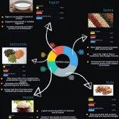 Source de protéine alternative pour les légumes