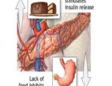 Comment traiter l'hypoglycémie avec des vitamines