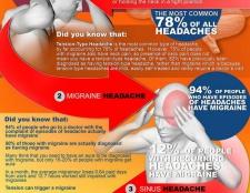 Tout à propos de maux de tête