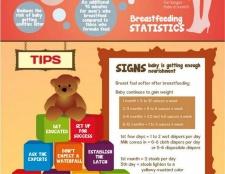 La meilleure façon d'allaiter votre enfant