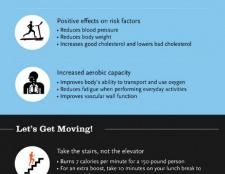 Omg !! saviez-vous l'impact de l'exercice sur votre cœur